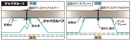 ジャバラルーフ図3